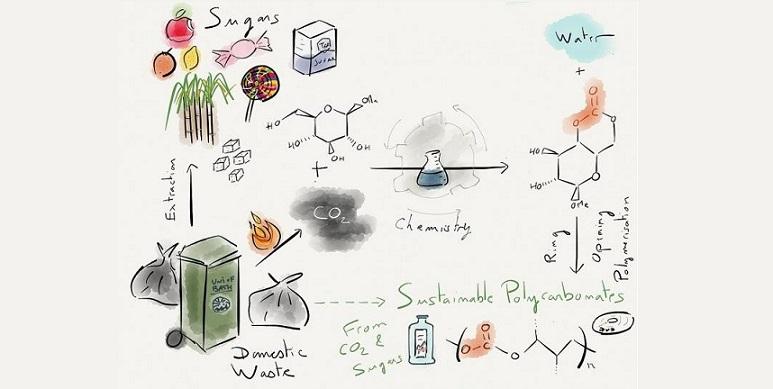 Şeker ve karbon dioksitten plastik üretiliyor