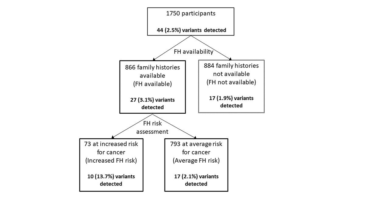 Fotoğraf: Genom Tıbbı (2021). DOI: 10.1186 / s13073-020-00819-1