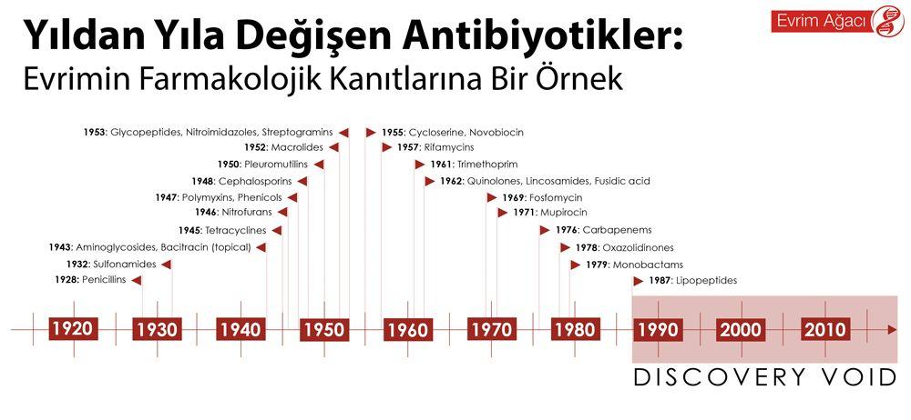 Yıldan Yıla Değişen Antibiyotikler: Evrimin Farmakolojik Kanıtlarına Bir Örnek