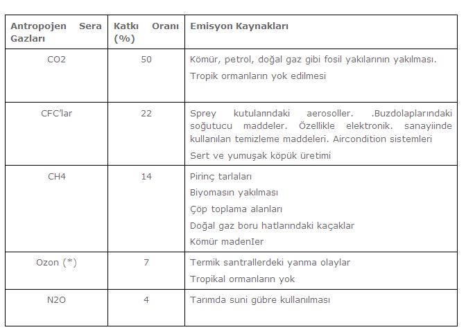 Küresel Isınma ve Türkiye'nin Su Kaynakları Üzerine Etkileri